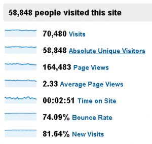 2-visits-statistics